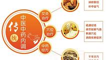 传统中医治疗银屑病